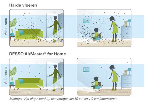DESSO AirMaster for Home zorgt voor een gezonder binnenklimaat